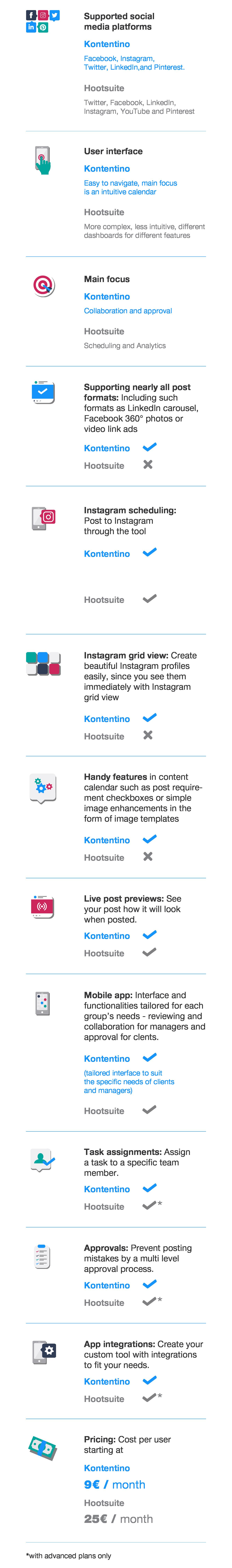 Hootsuite vs. Kontentino features comparison