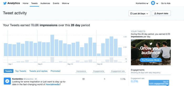 Monitor performance of tweets to find optimal time to publish