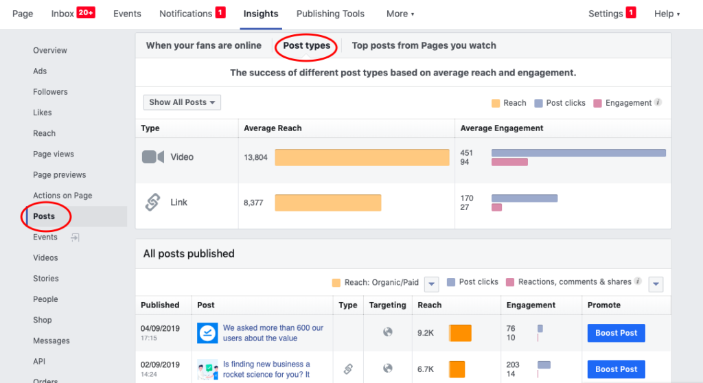 Publish posts that are most successful on Facebook